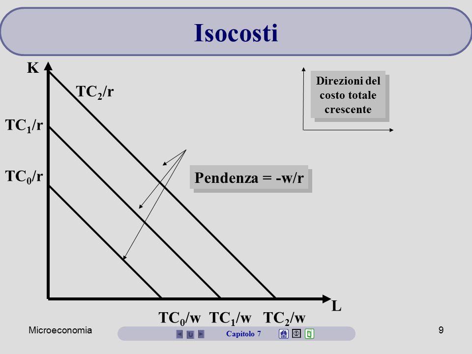 Microeconomia9 L K TC 0 /w TC 1 /w TC 2 /w TC 2 /r TC 1 /r TC 0 /r Pendenza = -w/r Direzioni del costo totale crescente Isocosti Capitolo 7