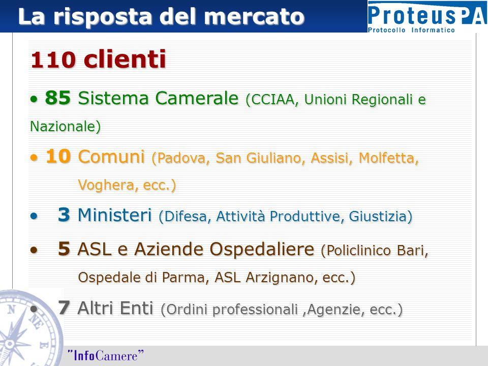 La risposta del mercato 110 clienti  85 Sistema Camerale (CCIAA, Unioni Regionali e Nazionale)  10 Comuni (Padova, San Giuliano, Assisi, Molfetta, V