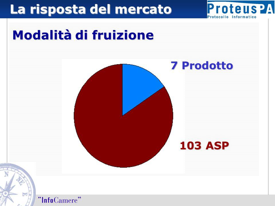 La risposta del mercato Modalità di fruizione 103 ASP 7 Prodotto