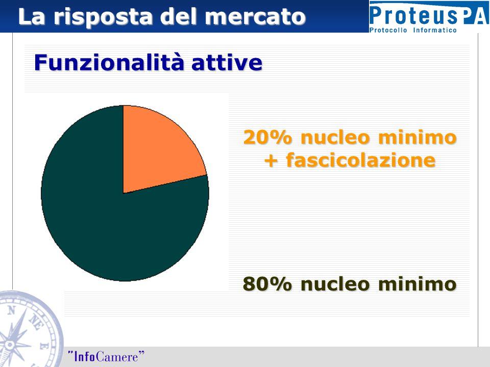 La risposta del mercato Funzionalità attive 80% nucleo minimo 20% nucleo minimo + fascicolazione