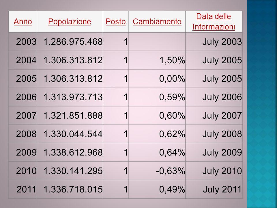 AnnoPopolazionePostoCambiamento Data delle Informazioni 20031.286.975.4681 July 2003 20041.306.313.81211,50%July 2005 20051.306.313.81210,00%July 2005 20061.313.973.71310,59%July 2006 20071.321.851.88810,60%July 2007 20081.330.044.54410,62%July 2008 20091.338.612.96810,64%July 2009 20101.330.141.2951-0,63%July 2010 20111.336.718.01510,49%July 2011