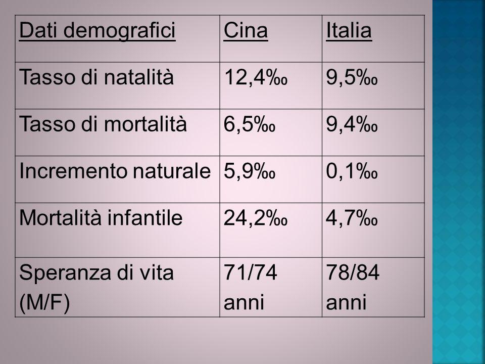 Dati demograficiCinaItalia Tasso di natalità12,4‰9,5‰ Tasso di mortalità6,5‰9,4‰ Incremento naturale5,9‰0,1‰ Mortalità infantile24,2‰4,7‰ Speranza di