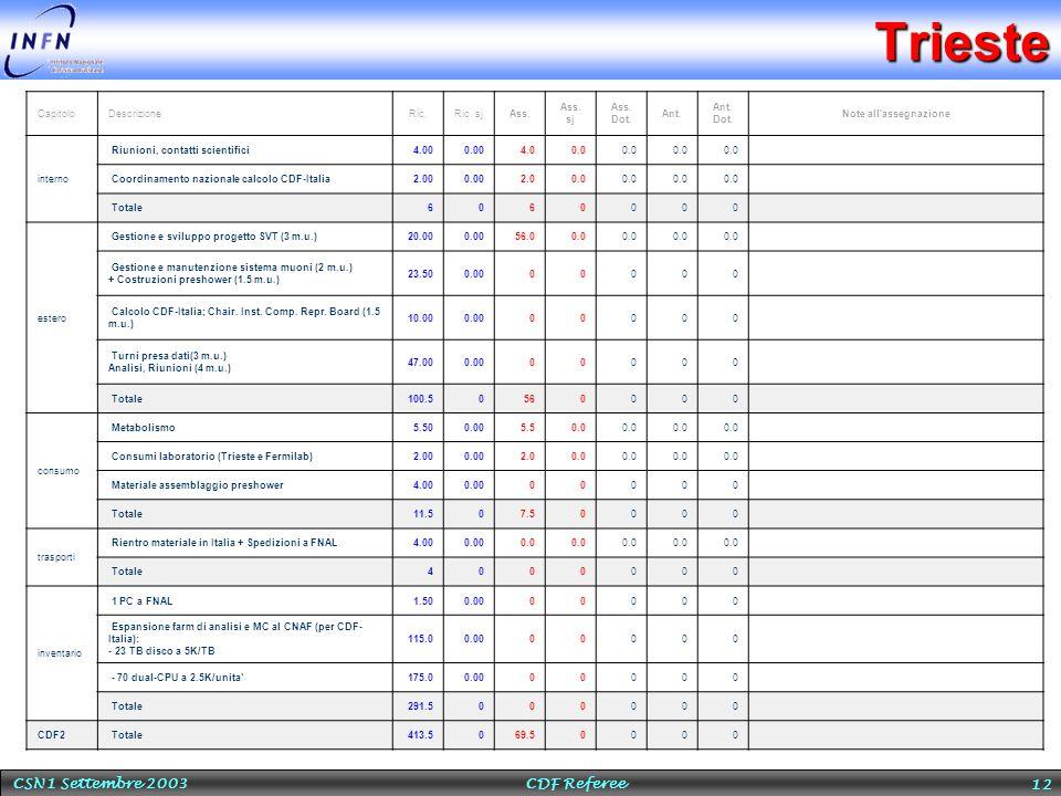 CSN1 Settembre 2003 CDF Referee 12Trieste CapitoloDescrizioneRic.Ric.
