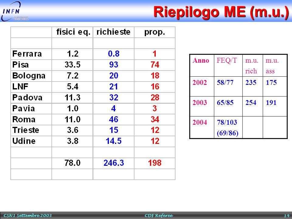 CSN1 Settembre 2003 CDF Referee 14 Riepilogo ME (m.u.) AnnoFEQ/Tm.u. rich m.u. ass 200258/77235175 200365/85254191 200478/103 (69/86)