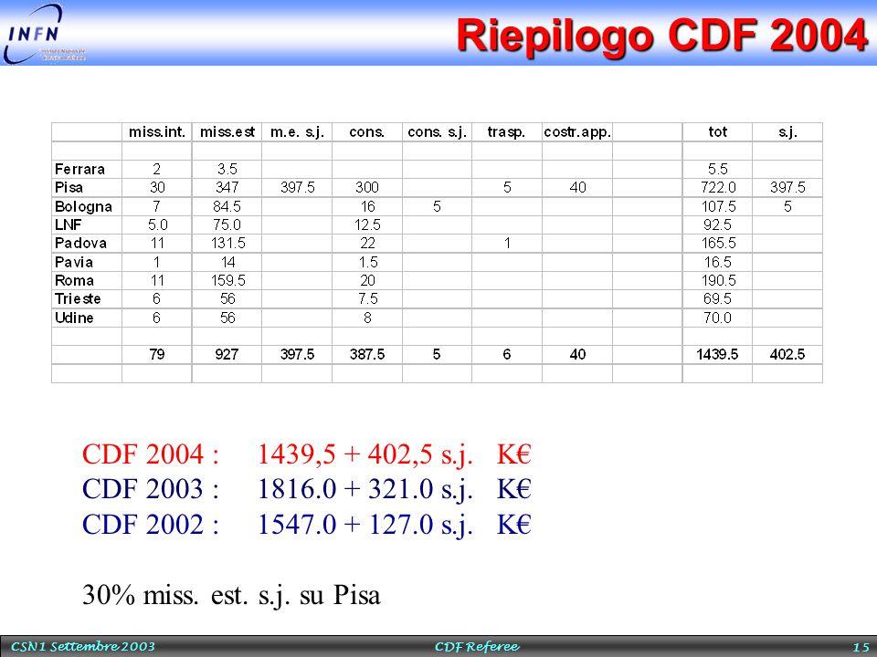 CSN1 Settembre 2003 CDF Referee 15 Riepilogo CDF 2004 CDF 2004 : 1439,5 + 402,5 s.j. K€ CDF 2003 : 1816.0 + 321.0 s.j. K€ CDF 2002 : 1547.0 + 127.0 s.