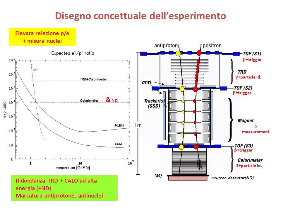 Disegno concettuale dell'esperimento Elevata reiezione p/e + misura nuclei -Ridondanza TRD + CALO ad alta energia (+ND) -Marcatura antiprotone, antinuclei (S4) anti neutron detector(ND) & ND  +trigger  +particle id.