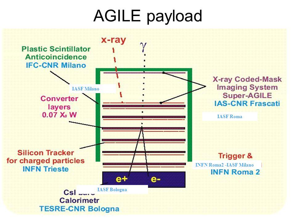 TKR CAL ACD CAL TKR CAL Lo Strumento principale di GLAST : il Large Area Telescope GLAST e' caratterizzato da un utilizzo su vasta scala di moderne tecnologie di rivelazione provate con successo nel campo della fisica delle particelle : rivelatori al silicio e calorimetro elettromagnetico con cristalli di CsI TKR (auto-triggerante) 16 torri 83m 2 di Si complessivi 11500 SSD, ~ 1M canali CAL (imaging) 96 cristalli di CsI per torre 8 strati of 12 cristalli ciascuno ciascun strato ruotato di 90º Calorimeter DAQ Electronics Tracker ACD Thermal blanket Grid Calorimeter (energy measurement) Particle tracking detectors Conversion foils Charged particle anticoincidence shield  e+e+ e-
