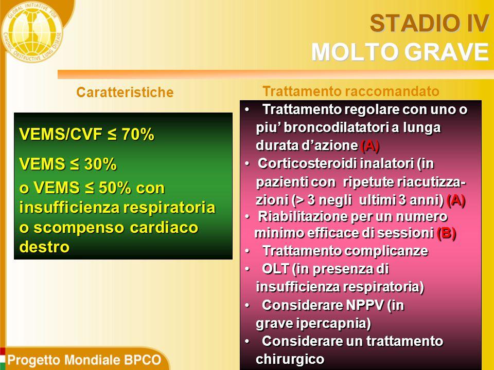VEMS/CVF ≤ 70% VEMS ≤ 30% o VEMS ≤ 50%con insufficienza respiratoria o scompenso cardiaco destro o VEMS ≤ 50% con insufficienza respiratoria o scompenso cardiaco destro Trattamento regolare con uno o Trattamento regolare con uno o piu' broncodilatatori a lunga piu' broncodilatatori a lunga durata d'azione (A) durata d'azione (A) Corticosteroidi inalatori (in Corticosteroidi inalatori (in pazienti con ripetute riacutizza- pazienti con ripetute riacutizza- zioni (> 3 negli ultimi 3 anni) (A) zioni (> 3 negli ultimi 3 anni) (A) Riabilitazione per un numero minimo efficace di sessioni (B) Riabilitazione per un numero minimo efficace di sessioni (B) Trattamento complicanze Trattamento complicanze OLT (in presenza di OLT (in presenza di insufficienza respiratoria) insufficienza respiratoria) Considerare NPPV (in Considerare NPPV (in grave ipercapnia) grave ipercapnia) Considerare un trattamento Considerare un trattamento chirurgico chirurgico Caratteristiche Trattamento raccomandato STADIO IV MOLTO GRAVE