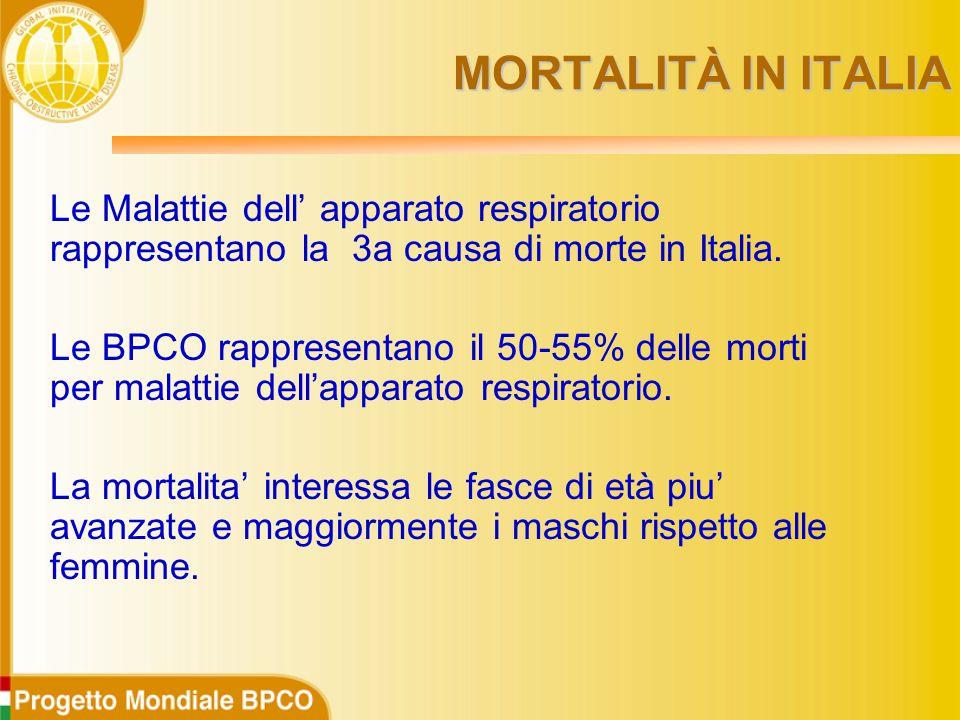 MORTALITÀ IN ITALIA Le Malattie dell' apparato respiratorio rappresentano la 3a causa di morte in Italia.