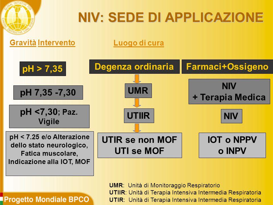 Gravità Intervento Degenza ordinaria UMR UTIIR UTIR se non MOF UTI se MOF pH > 7,35 pH 7,35 -7,30 pH <7,30 ; Paz.