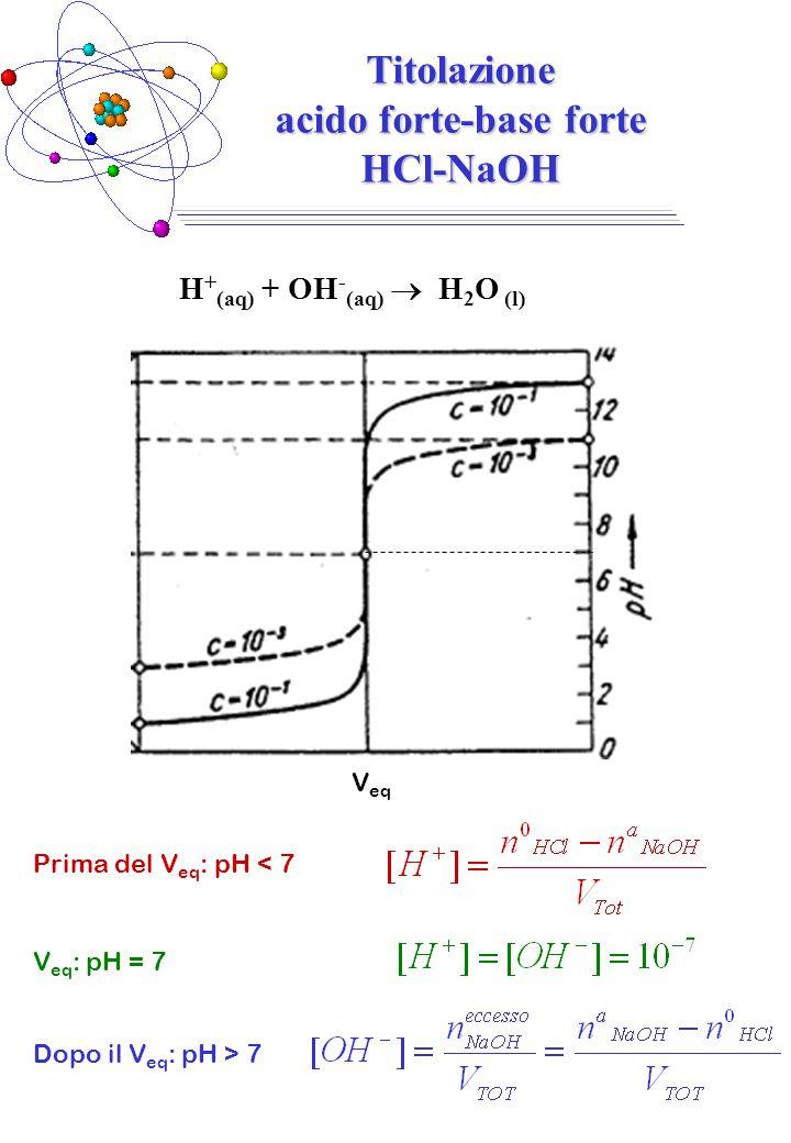 Titolazione acido forte-base forte HCl-NaOH H + (aq) + OH - (aq)  H 2 O (l) Prima del V eq : pH < 7 V eq V eq : pH = 7 Dopo il V eq : pH > 7