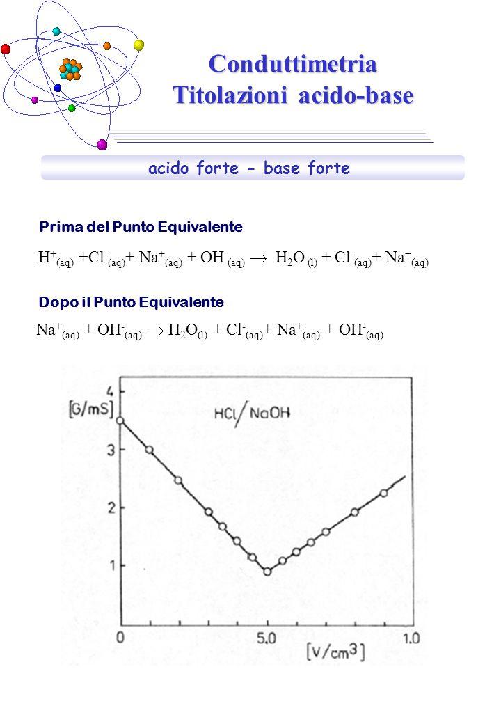 Conduttimetria Titolazioni acido-base acido forte - base forte H + (aq) +Cl - (aq) + Na + (aq) + OH - (aq)  H 2 O (l) + Cl - (aq) + Na + (aq) Na + (a