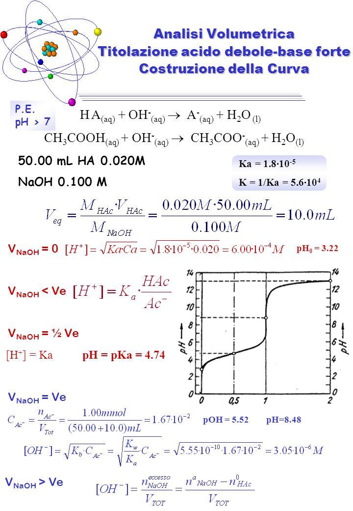 V NaOH = 0 V NaOH < Ve V NaOH = ½ Ve V NaOH = Ve V NaOH > Ve H A (aq) + OH - (aq)  A - (aq) + H 2 O (l) CH 3 COOH (aq) + OH - (aq)  CH 3 COO - (aq)