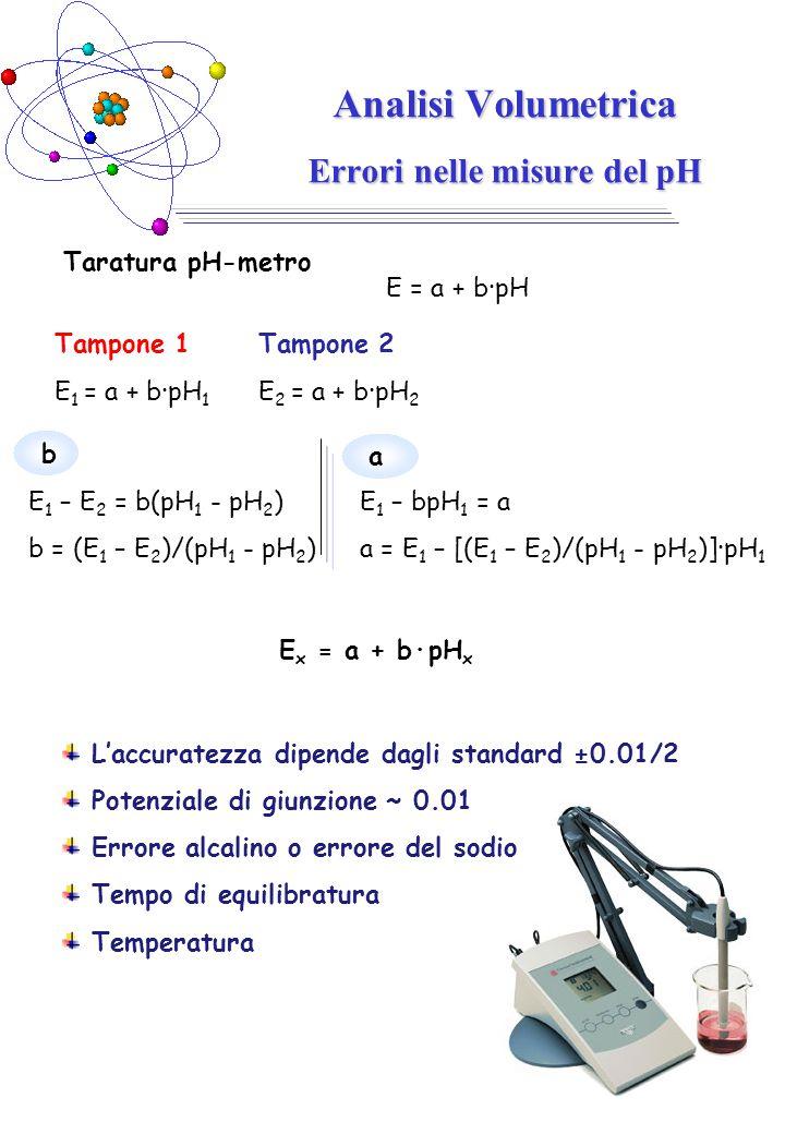 Analisi Volumetrica Errori nelle misure del pH L'accuratezza dipende dagli standard ±0.01/2 Potenziale di giunzione ~ 0.01 Errore alcalino o errore de