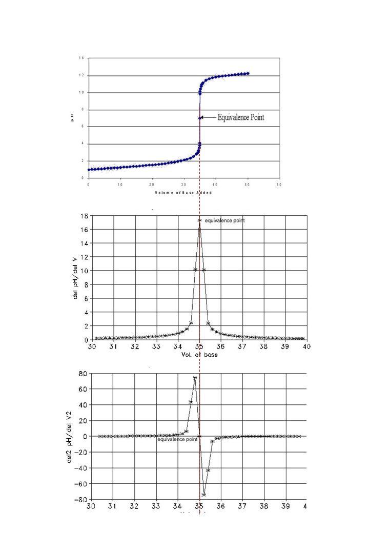 Titolazioni strumentali Conduttimetria L intensità della corrente (I) che passa attraverso la soluzione è legata alla differenza di potenziale applicata (V) dalla legge di Ohm alternata la resistenza del conduttore (soluzione compresa tra i due elettrodi)  (rho) resistenza specifica l distanza fra gli elettrodi s è la loro superficie R è misurata in  (ohm)  in  ·cm l inverso di  è la conduttanza specifica k ed è misurata in S (Siemens) cm -1 1 cm 1 cm 2