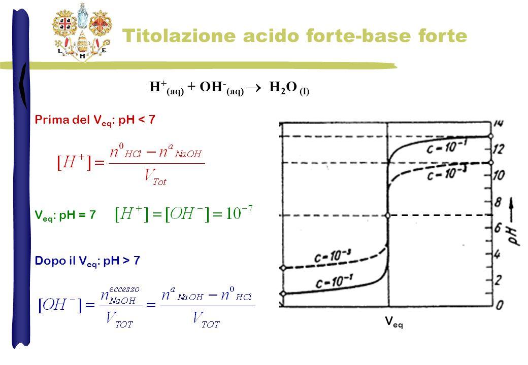 H + (aq) + OH - (aq)  H 2 O (l) Prima del V eq : pH < 7 V eq V eq : pH = 7 Dopo il V eq : pH > 7 Titolazione acido forte-base forte