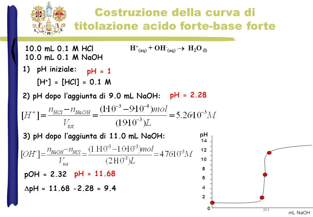 Costruzione della curva di titolazione acido forte-base forte 1)pH iniziale: [H + ] = [HCl] = 0.1 M 2) pH dopo l'aggiunta di 9.0 mL NaOH: H + (aq) + O