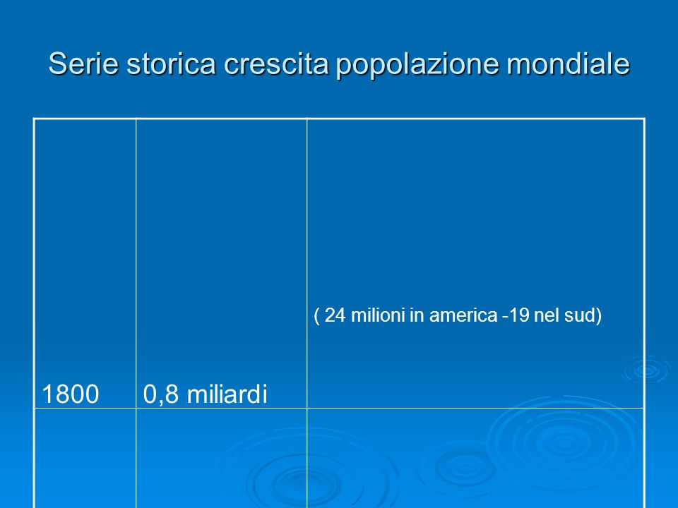 Serie storica crescita popolazione mondiale 18000,8 miliardi ( 24 milioni in america -19 nel sud) 19001,6 miliardi 19502,5 miliardi 19603,0 miliardi 20006,0 miliardi 20066,5 miliardi ( 543 milioni america del sud nel2003)