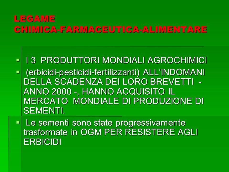LEGAME CHIMICA-FARMACEUTICA-ALIMENTARE  I 3 PRODUTTORI MONDIALI AGROCHIMICI  (erbicidi-pesticidi-fertilizzanti) ALL'INDOMANI DELLA SCADENZA DEI LORO