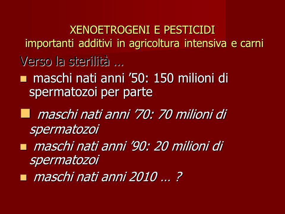 XENOETROGENI E PESTICIDI importanti additivi in agricoltura intensiva e carni Verso la sterilità … maschi nati anni '50: 150 milioni di spermatozoi per parte maschi nati anni '50: 150 milioni di spermatozoi per parte maschi nati anni '70: 70 milioni di spermatozoi maschi nati anni '70: 70 milioni di spermatozoi maschi nati anni '90: 20 milioni di spermatozoi maschi nati anni '90: 20 milioni di spermatozoi maschi nati anni 2010 … .