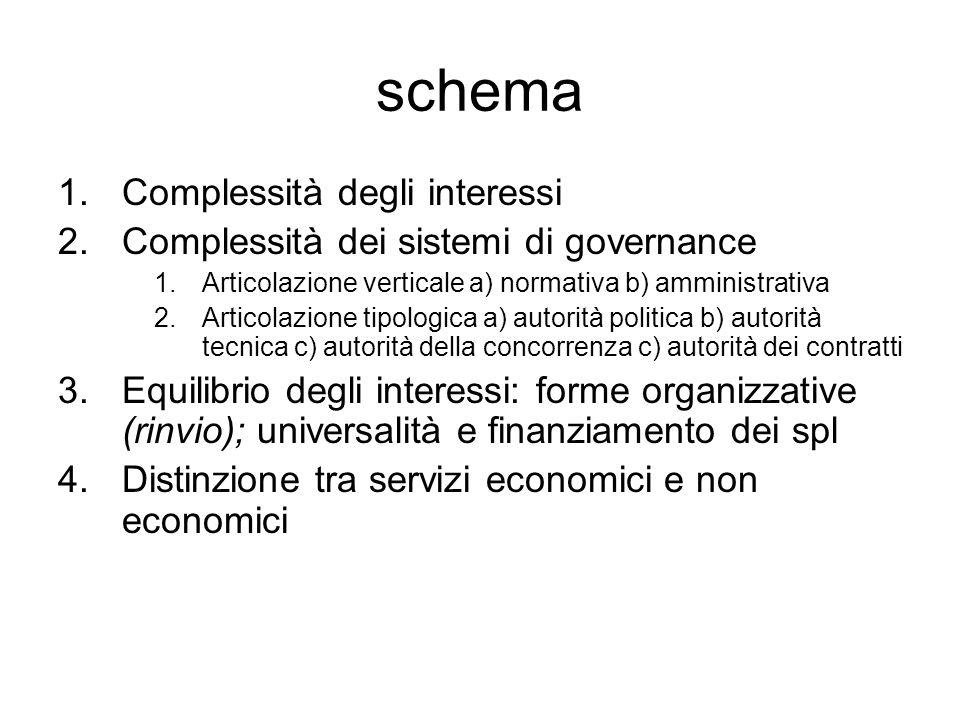 schema 1.Complessità degli interessi 2.Complessità dei sistemi di governance 1.Articolazione verticale a) normativa b) amministrativa 2.Articolazione
