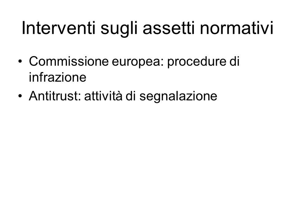 Interventi sugli assetti normativi Commissione europea: procedure di infrazione Antitrust: attività di segnalazione