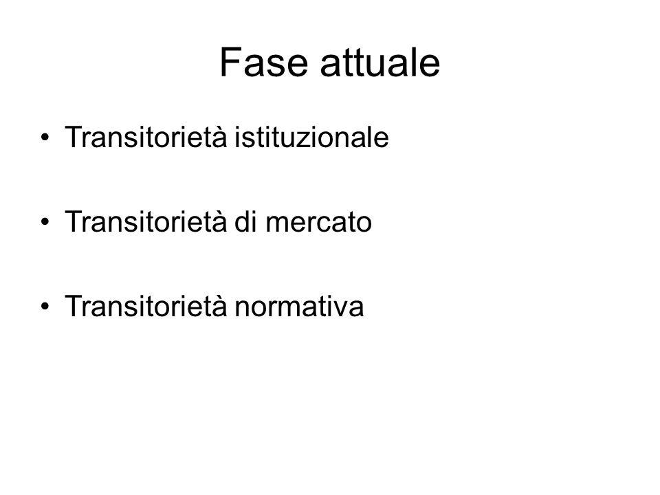 Fase attuale Transitorietà istituzionale Transitorietà di mercato Transitorietà normativa