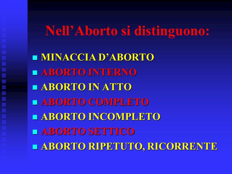 Nell'Aborto si distinguono: MINACCIA D'ABORTO MINACCIA D'ABORTO ABORTO INTERNO ABORTO INTERNO ABORTO IN ATTO ABORTO IN ATTO ABORTO COMPLETO ABORTO COMPLETO ABORTO INCOMPLETO ABORTO INCOMPLETO ABORTO SETTICO ABORTO SETTICO ABORTO RIPETUTO, RICORRENTE ABORTO RIPETUTO, RICORRENTE