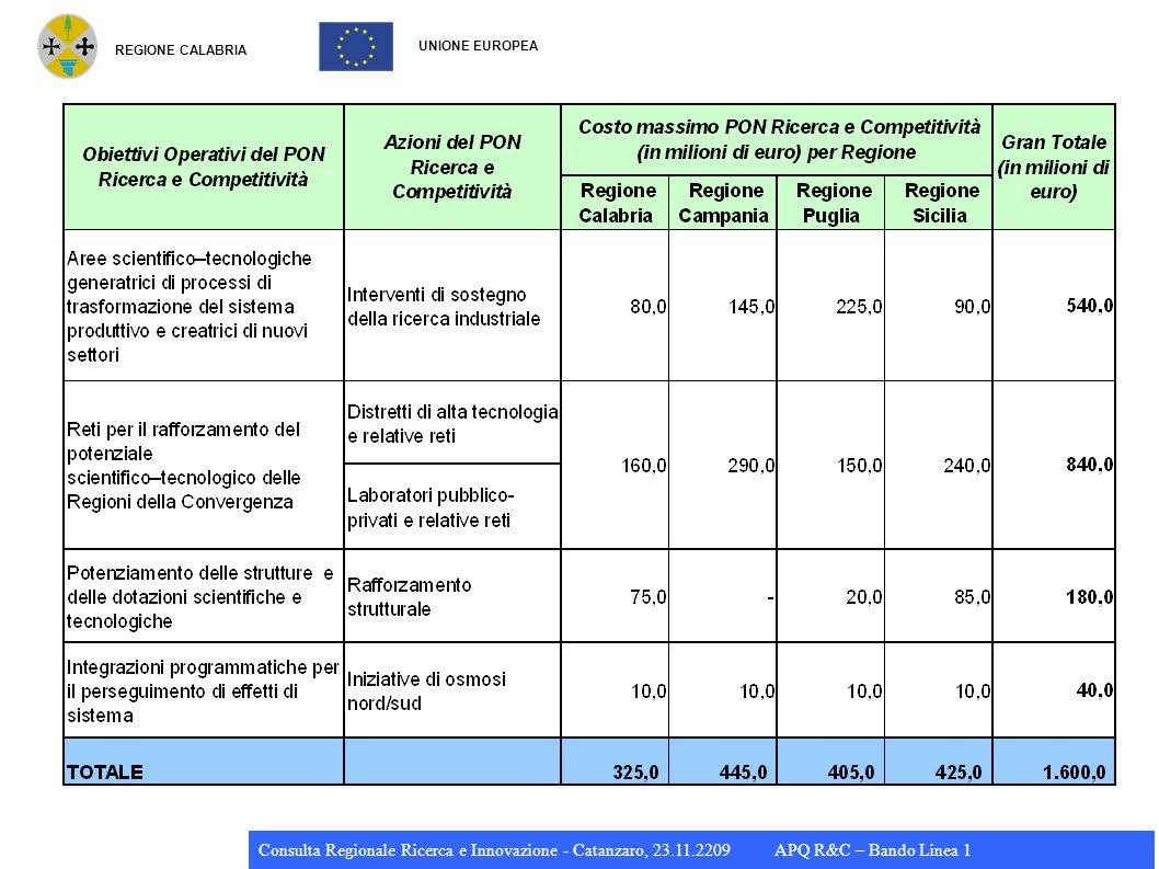 REGIONE CALABRIA UNIONE EUROPEA Consulta Regionale Ricerca e Innovazione - Catanzaro, 23.11.2209 APQ R&C – Bando Linea 1 Intensità di aiuto Ricerca industriale: 50% Sviluppo sperimenale: 25% Maggiorazioni fino al 80%: – Collaborazione effettiva fra imprese: 15% – Collaborazione effettiva con OdR: 15% OdR svolge almeno 10% attività e ha diritto alla pubblicazione dei propri risultati Formazione: 100%