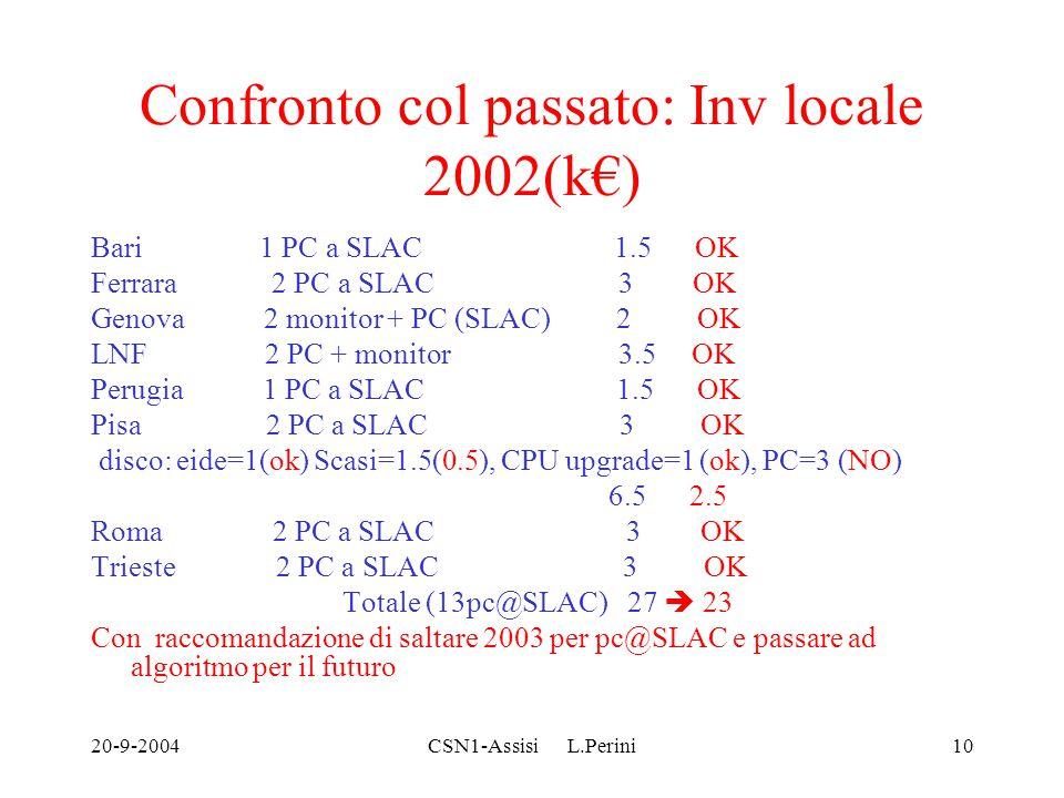 20-9-2004CSN1-Assisi L.Perini10 Confronto col passato: Inv locale 2002(k€) Bari 1 PC a SLAC 1.5 OK Ferrara 2 PC a SLAC 3 OK Genova 2 monitor + PC (SLA