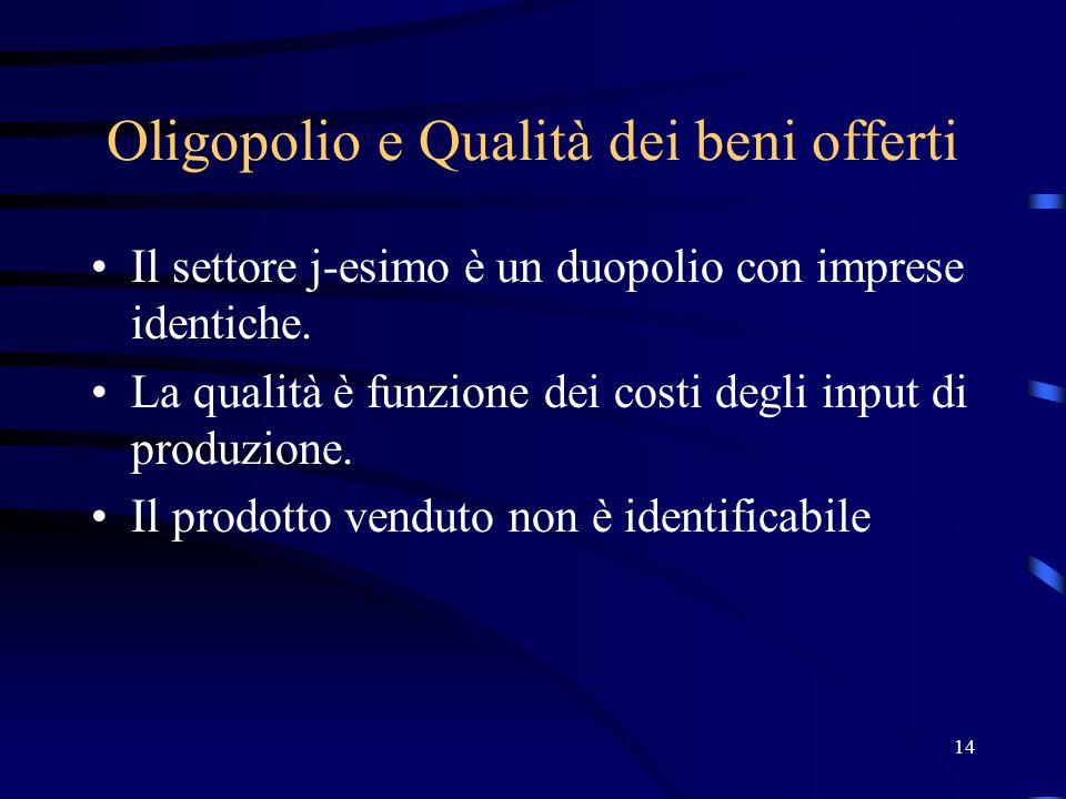 14 Oligopolio e Qualità dei beni offerti Il settore j-esimo è un duopolio con imprese identiche.