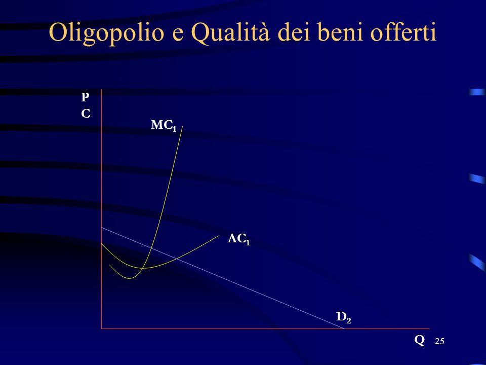 25 Oligopolio e Qualità dei beni offerti PCPC Q D2D2 AC 1 MC 1