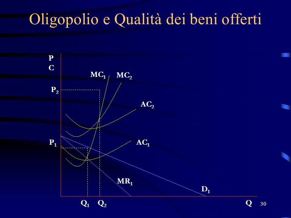 30 Oligopolio e Qualità dei beni offerti PCPC Q MC 2 AC 2 P2P2 Q2Q2 P1P1 Q1Q1 D1D1 MR 1 AC 1 MC 1