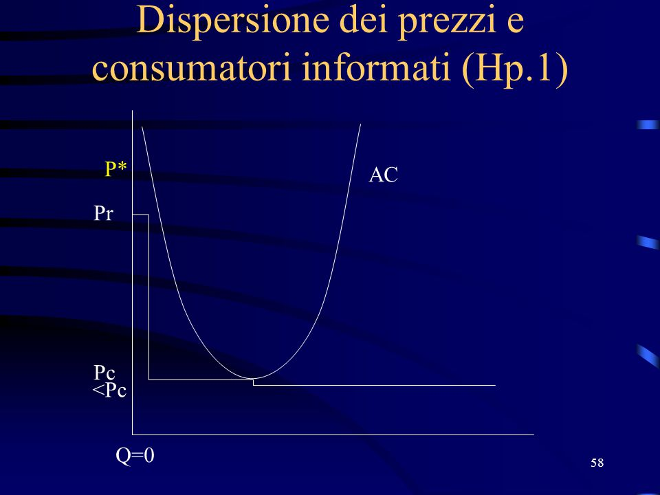 58 Dispersione dei prezzi e consumatori informati (Hp.1) Pr Pc P* Q=0 AC <Pc