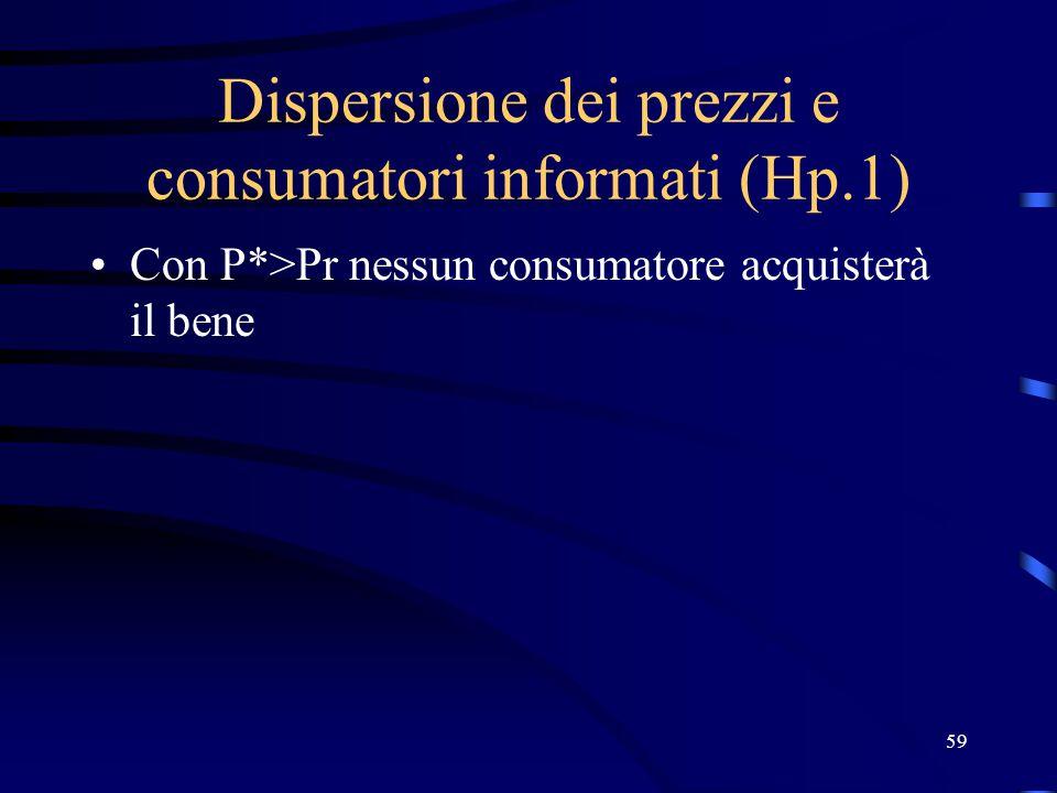 59 Dispersione dei prezzi e consumatori informati (Hp.1) Con P*>Pr nessun consumatore acquisterà il bene