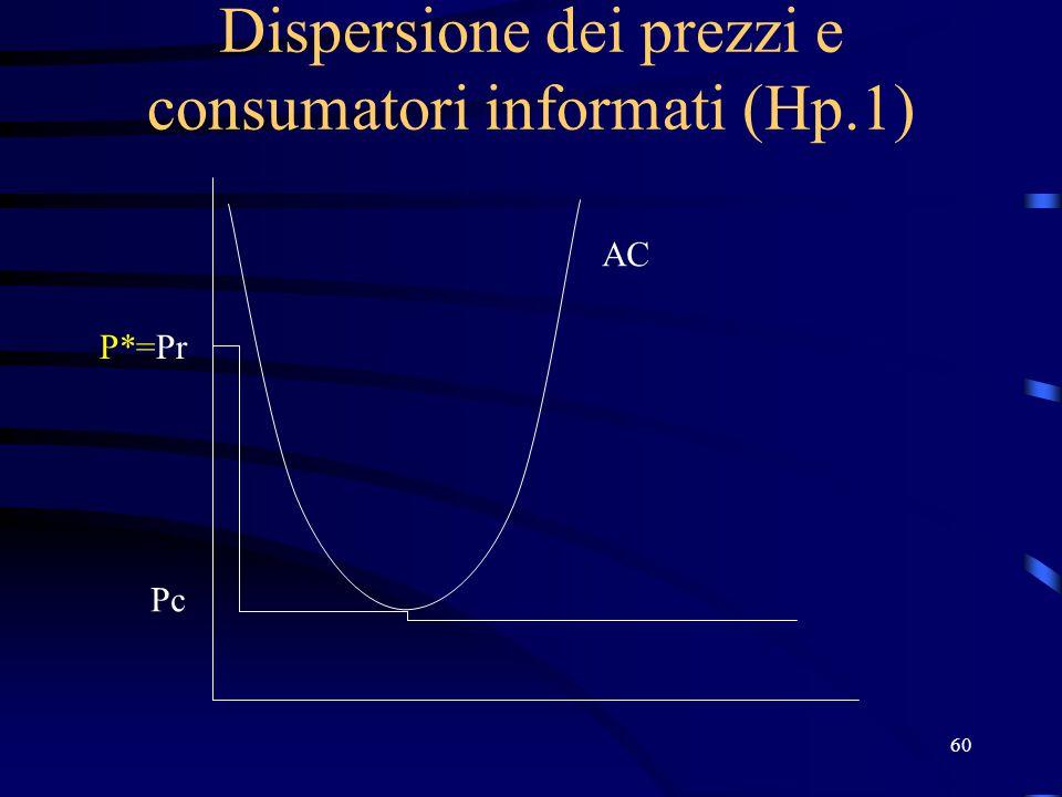 60 Dispersione dei prezzi e consumatori informati (Hp.1) P*=Pr Pc AC