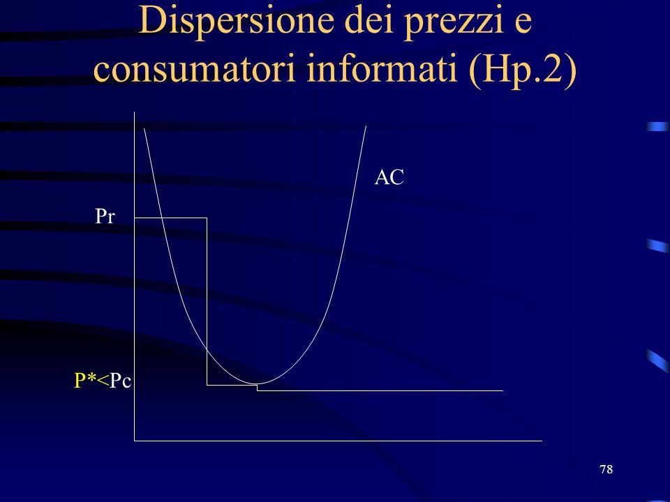 78 Dispersione dei prezzi e consumatori informati (Hp.2) Pr P*<Pc AC