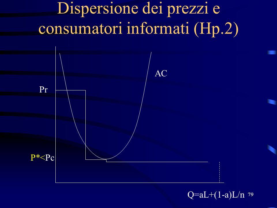 79 Dispersione dei prezzi e consumatori informati (Hp.2) Pr P*<Pc AC Q=aL+(1-a)L/n
