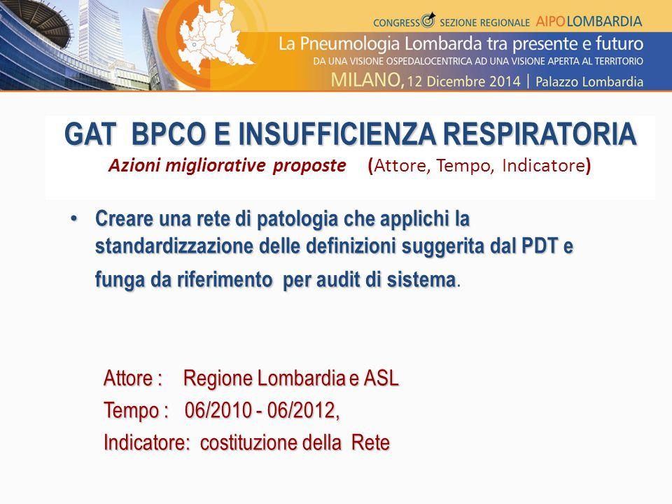 GAT BPCO E INSUFFICIENZA RESPIRATORIA GAT BPCO E INSUFFICIENZA RESPIRATORIA Azioni migliorative proposte (Attore, Tempo, Indicatore) Creare una rete d
