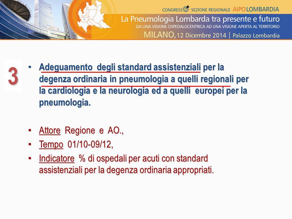 Adeguamento degli standard assistenziali per la degenza ordinaria in pneumologia a quelli regionali per la cardiologia e la neurologia ed a quelli eur