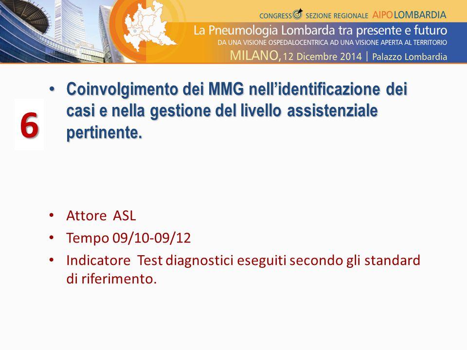 Coinvolgimento dei MMG nell'identificazione dei casi e nella gestione del livello assistenziale pertinente. Coinvolgimento dei MMG nell'identificazion