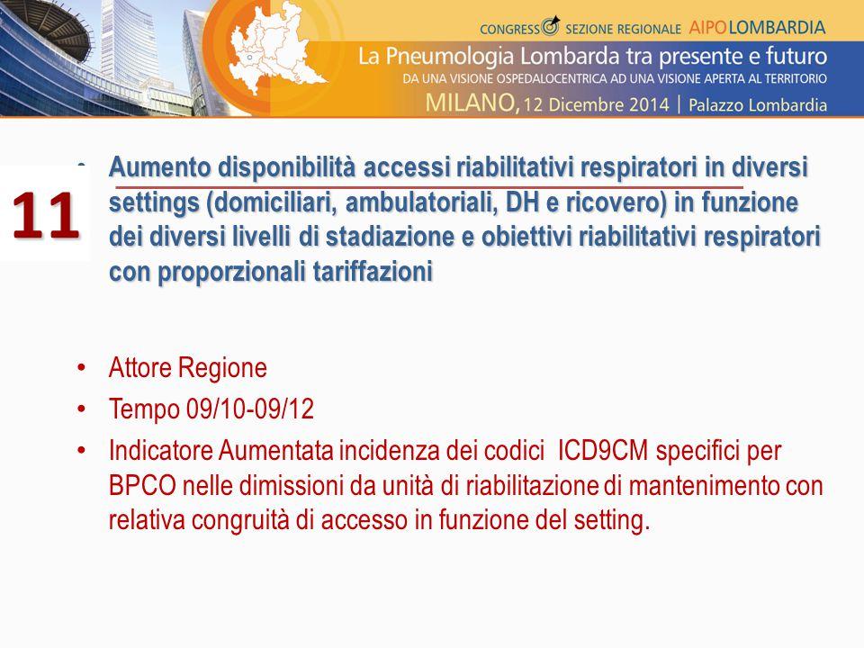Aumento disponibilità accessi riabilitativi respiratori in diversi settings (domiciliari, ambulatoriali, DH e ricovero) in funzione dei diversi livell