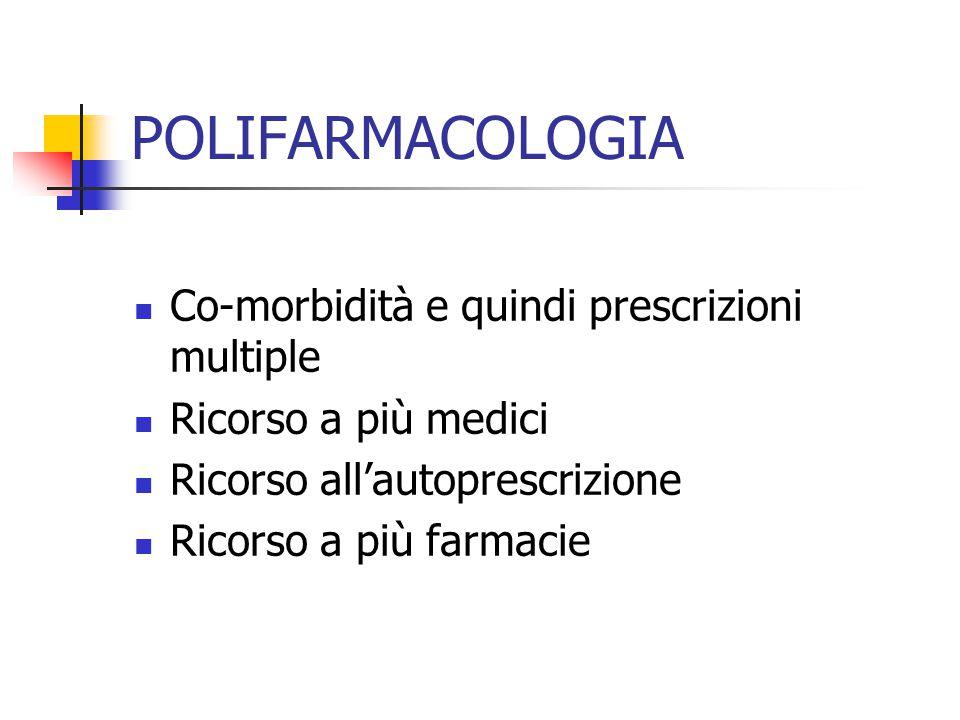 POLIFARMACOLOGIA Co-morbidità e quindi prescrizioni multiple Ricorso a più medici Ricorso all'autoprescrizione Ricorso a più farmacie