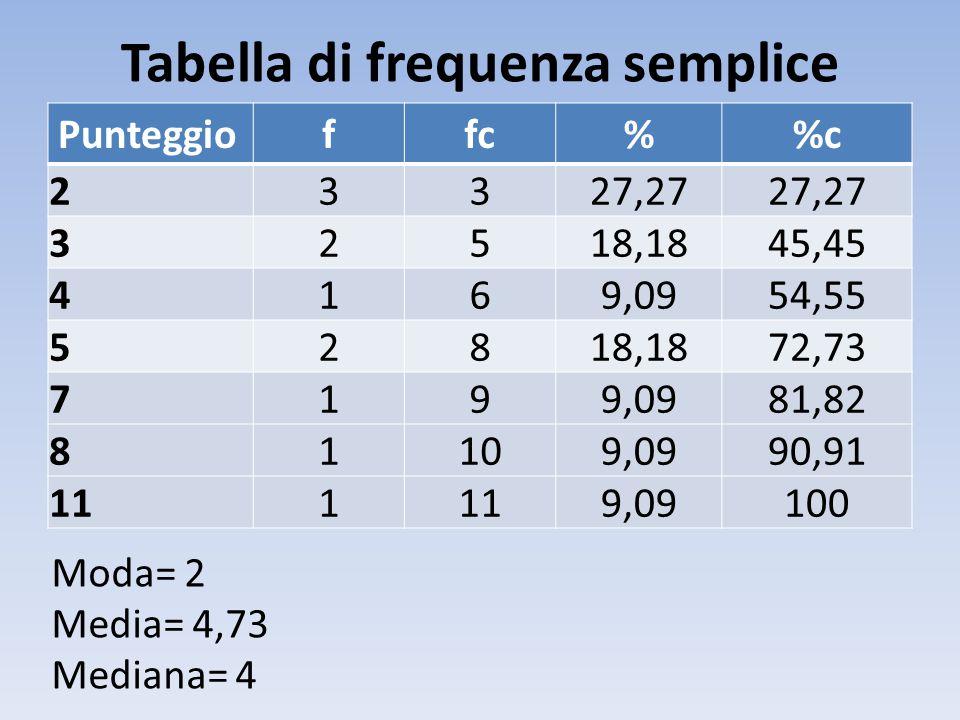 Tabella di frequenza semplice Punteggioffc%c 23327,27 32518,1845,45 4169,0954,55 52818,1872,73 7199,0981,82 81109,0990,91 111 9,09100 Moda= 2 Media= 4,73 Mediana= 4