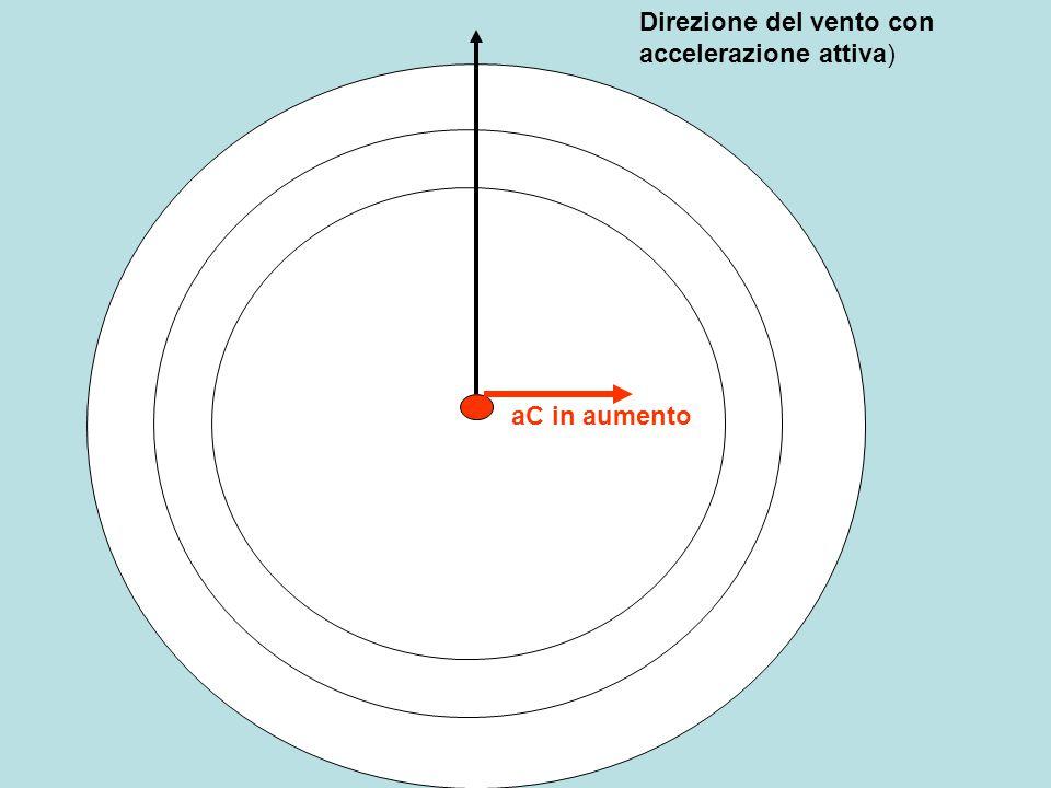 Direzione del vento con accelerazione attiva) aC in aumento