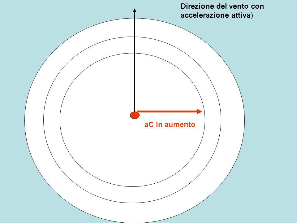 Direzione del vento per effetto del movimento terrestre Aumentando la accelerazione di Coriolis aumenta l'effetto deviante fino all'equilibrio raggiunto quando forza deviante e di gradiente sono uguali (non si considera attrito e altri aspetti del fenomeno) Variazione direzione Variazione aC Schema relazione tra gradiente,velocità,coriolis