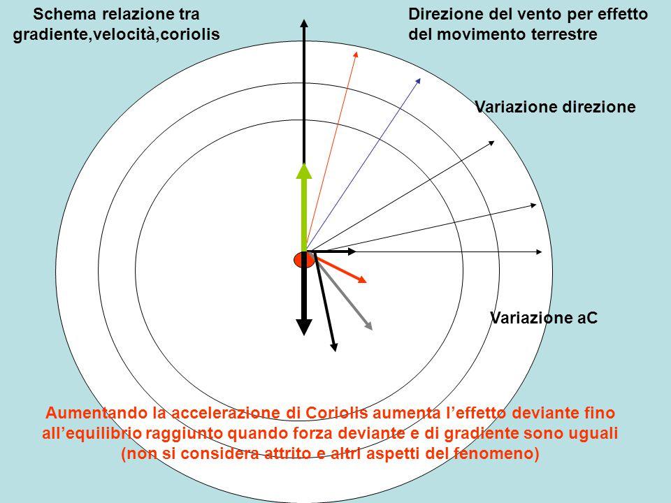 Direzione del vento per effetto del movimento terrestre Aumentando la accelerazione di Coriolis aumenta l'effetto deviante fino all'equilibrio raggiun