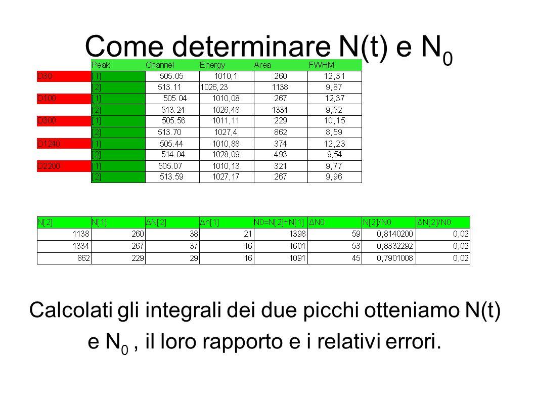Come determinare N(t) e N 0 Calcolati gli integrali dei due picchi otteniamo N(t) e N 0, il loro rapporto e i relativi errori.