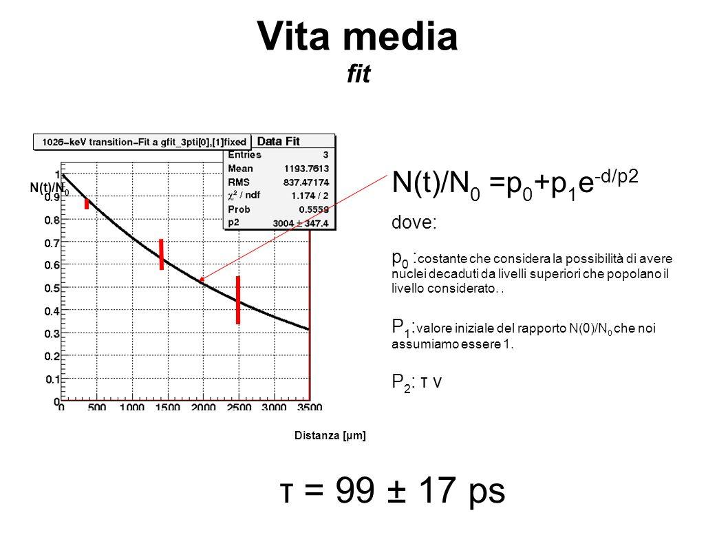 Vita media fit N(t)/N 0 =p 0 +p 1 e -d/p2 dove: p 0 : costante che considera la possibilità di avere nuclei decaduti da livelli superiori che popolano