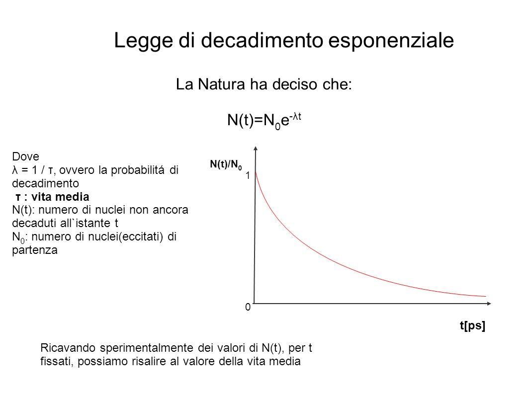 La Natura ha deciso che: N(t)=N 0 e -λt Dove λ = 1 / τ, ovvero la probabilitá di decadimento τ : vita media N(t): numero di nuclei non ancora decaduti all`istante t N 0 : numero di nuclei(eccitati) di partenza Ricavando sperimentalmente dei valori di N(t), per t fissati, possiamo risalire al valore della vita media Legge di decadimento esponenziale N(t)/N 0 t[ps] 1 0